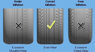 Auto List Car Tip Maintain Proper Inflation Autolist St